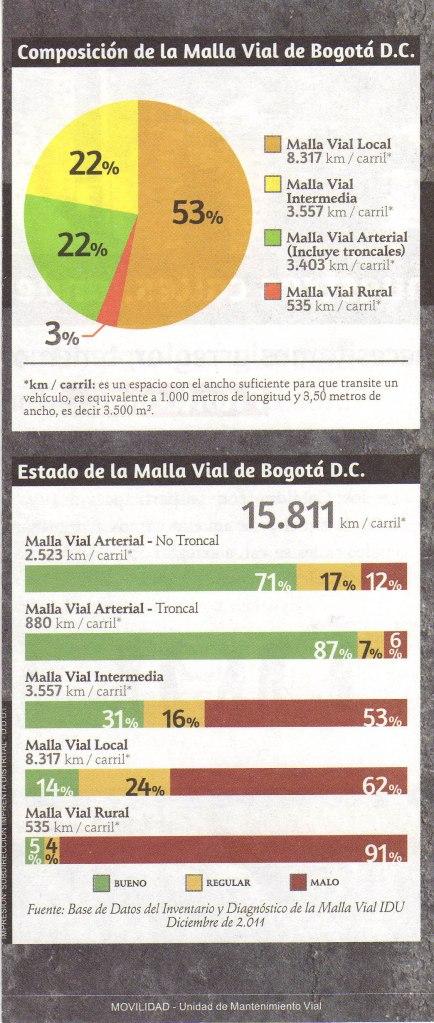 Gráfica estadística de composición y estado de la malla vial de Bogotá D.C.