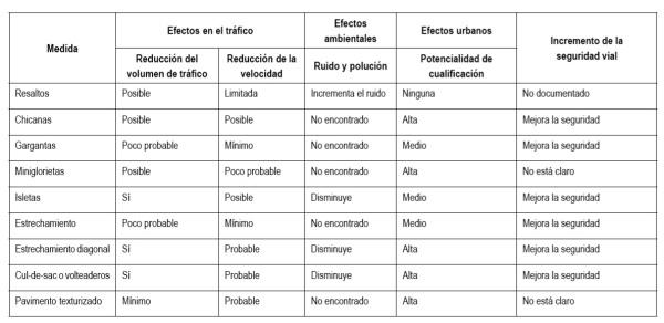 Instrumentos utilizados para la pacificación del tráfico y sus efectos