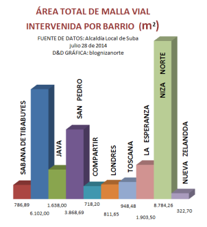 AREA_TOTAL_INTERVENCION_MALLA_VIAL_POR_BARRIO